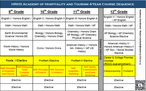 Academy of Global Hospitality & Tourism / Overview